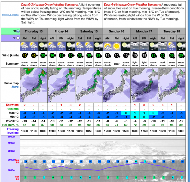 Heading in the right Direction! December skiing in Nozawa on the cards