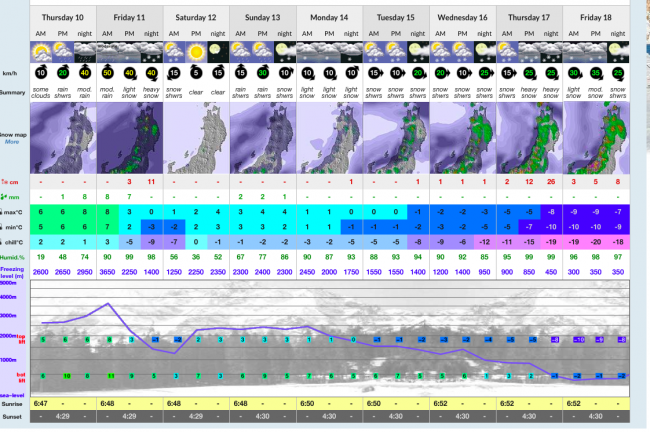 Friday night in Nozawa should report some snow up top but from the 16th onwards is looking like real Winter