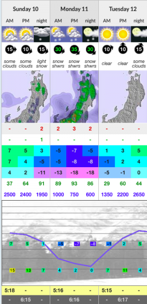 Could it be some April snow on the cards for Nozawa?