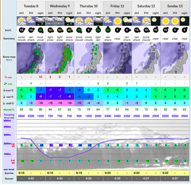 Snow forecast Nozawa Onsen