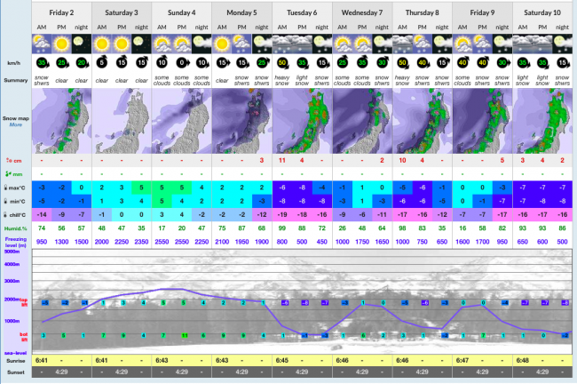 Nozawa Storm Forecast