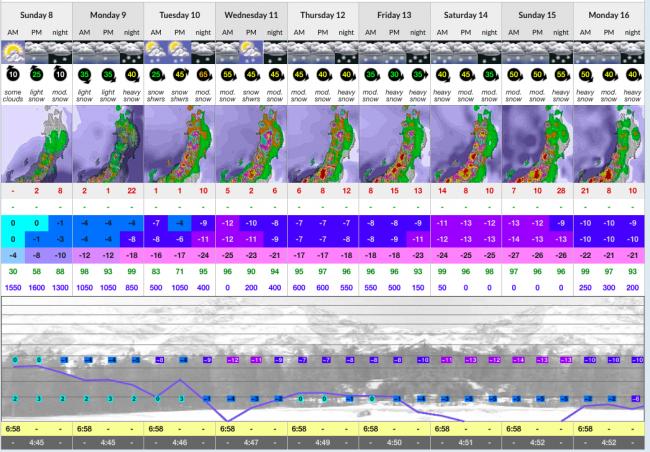 Big Snow Forecast for Nozawa Onsen